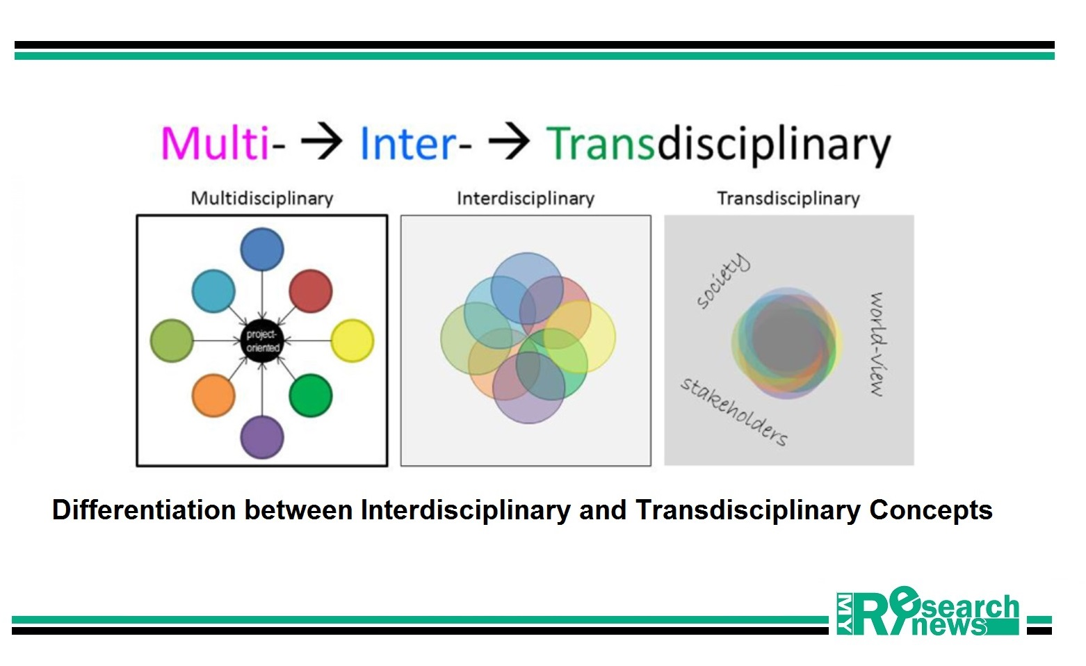 Multidisciplinary teams
